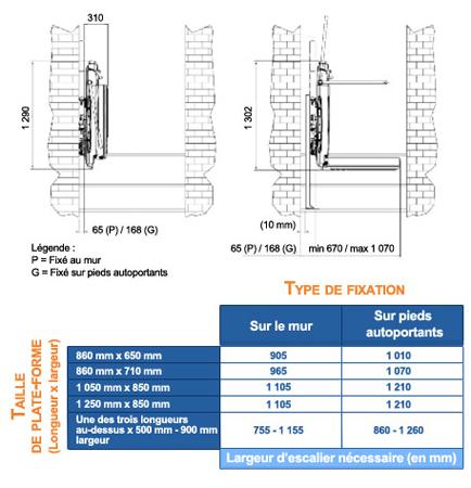 Le modèle SUPRA LINEA - fiche technique